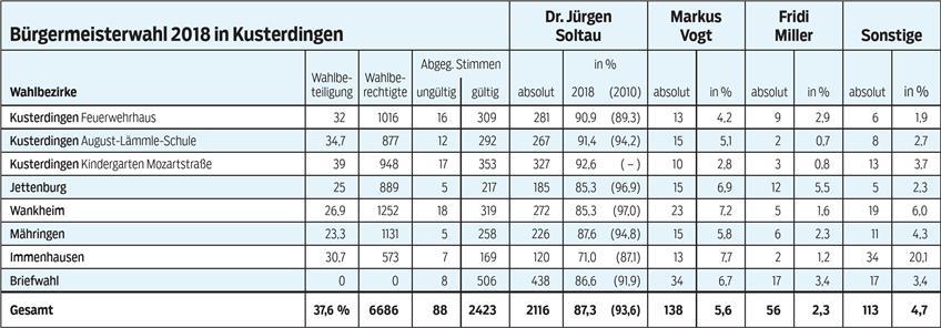 https://www.tagblatt.de/Nachrichten/Soltau-imClub-der-Dinos-370306.html http://www.tagblatt.de/Bilder/Bild-540594l.jpg
